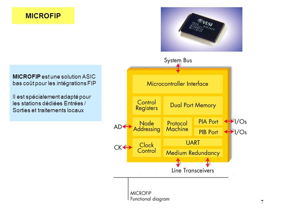MICROFIP MICROFIP est une solution ASIC bas coût pour les intégrations FIP.
