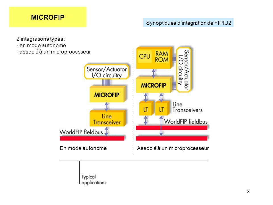 MICROFIP Synoptiques d'intégration de FIPIU2 2 intégrations types :