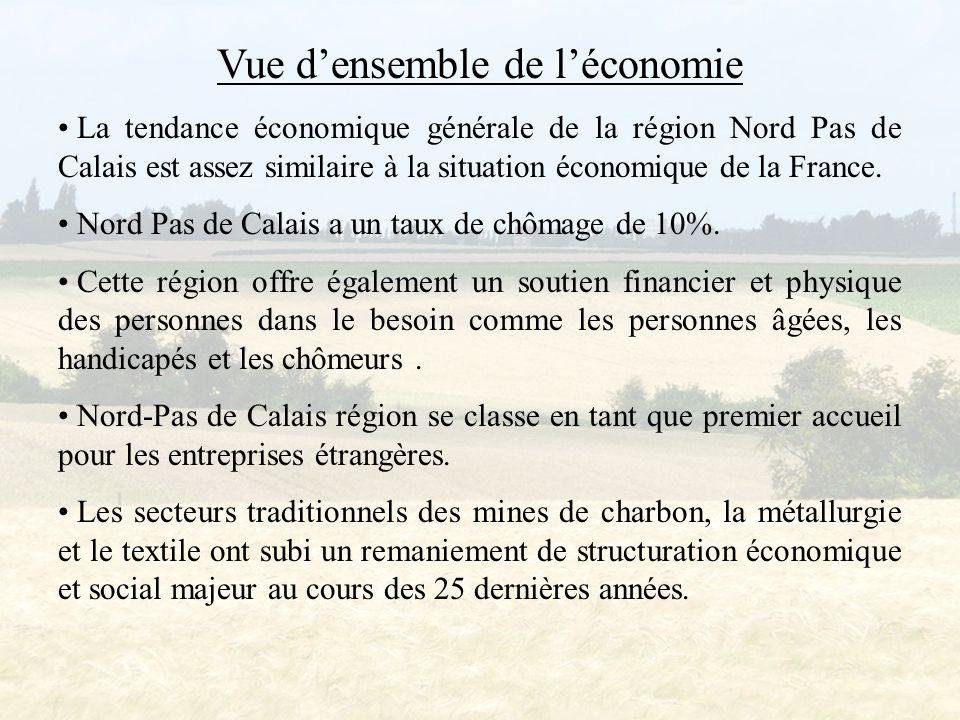 Vue d'ensemble de l'économie