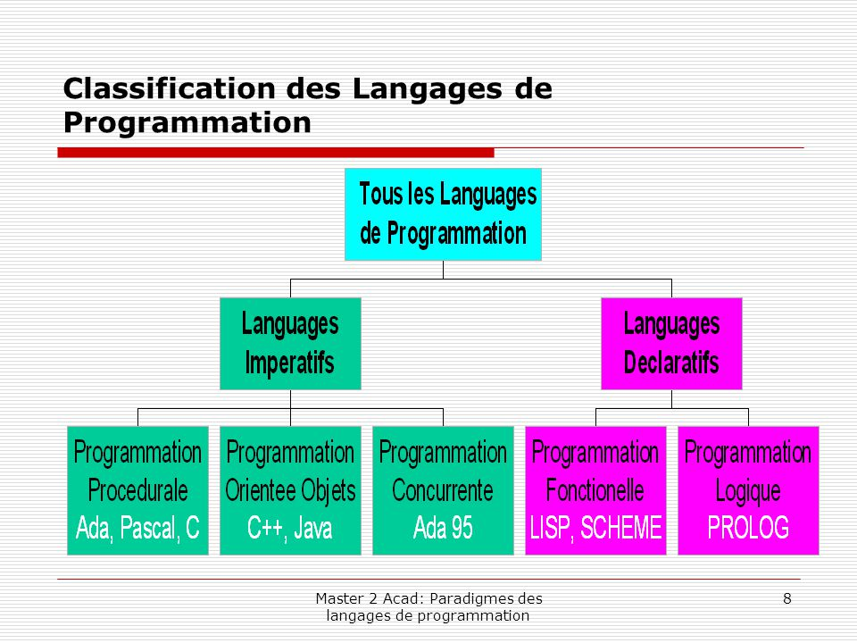 Classification des Langages de Programmation