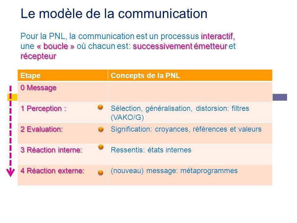 Le modèle de la communication