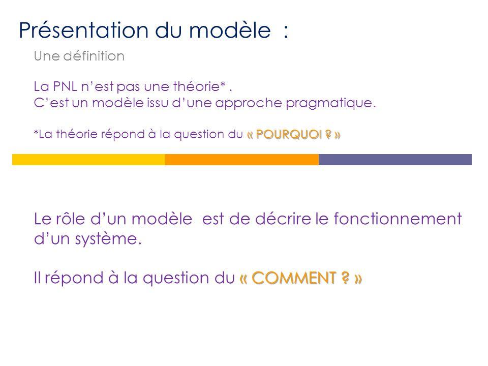 Présentation du modèle :