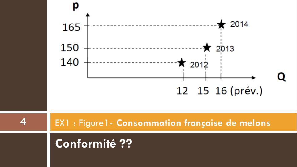 EX1 : Figure1- Consommation française de melons
