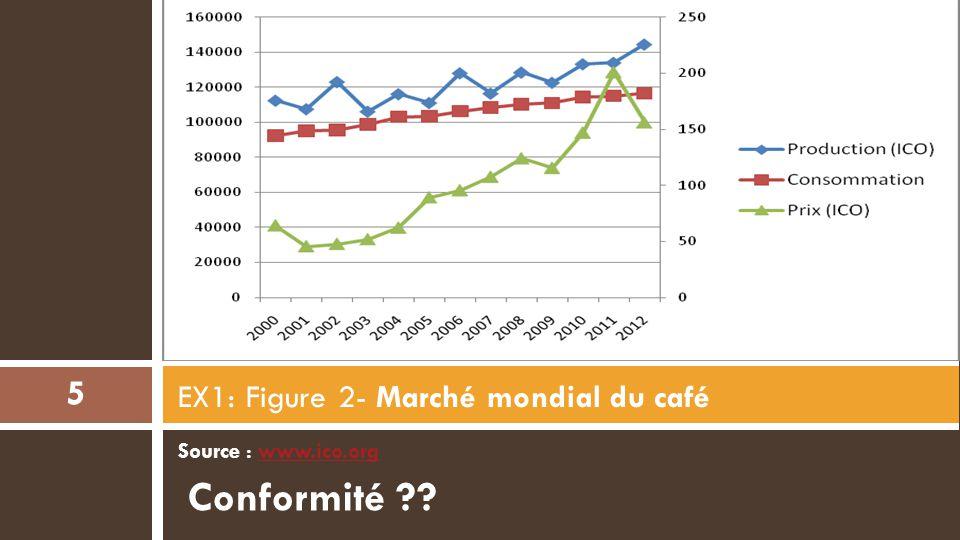 EX1: Figure 2- Marché mondial du café