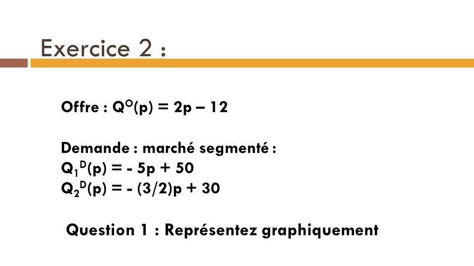 Exercice 2 : Question 1 : Représentez graphiquement