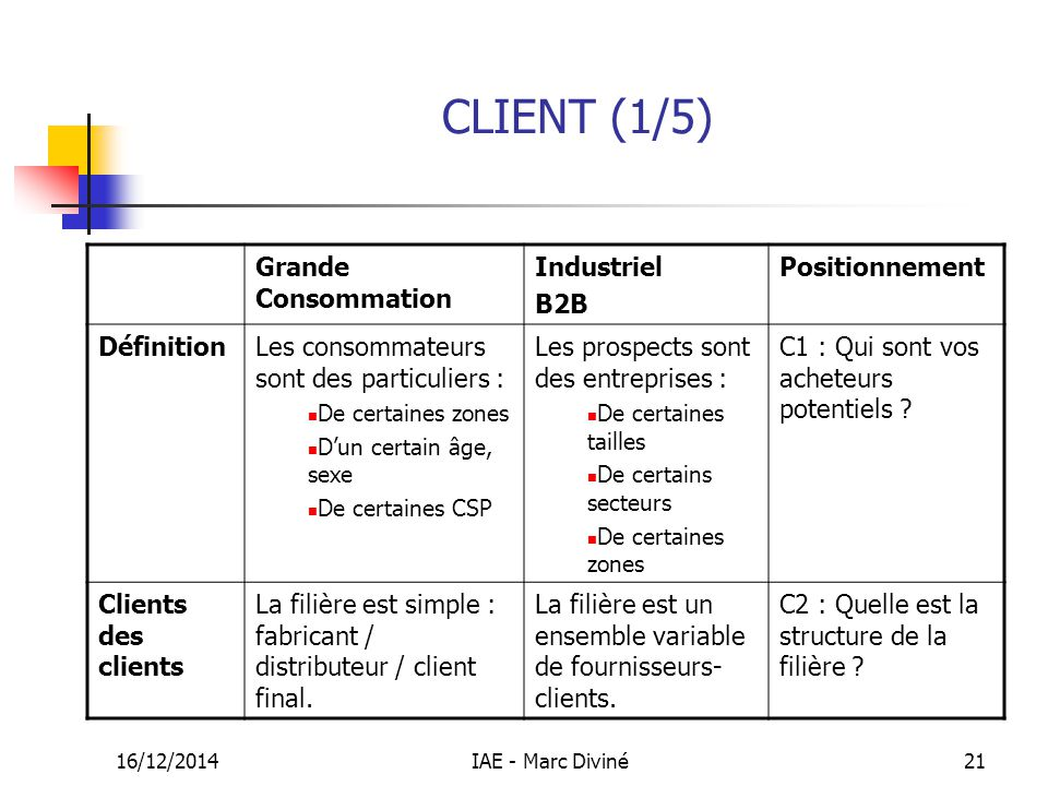 CLIENT (1/5) Grande Consommation Industriel B2B Positionnement