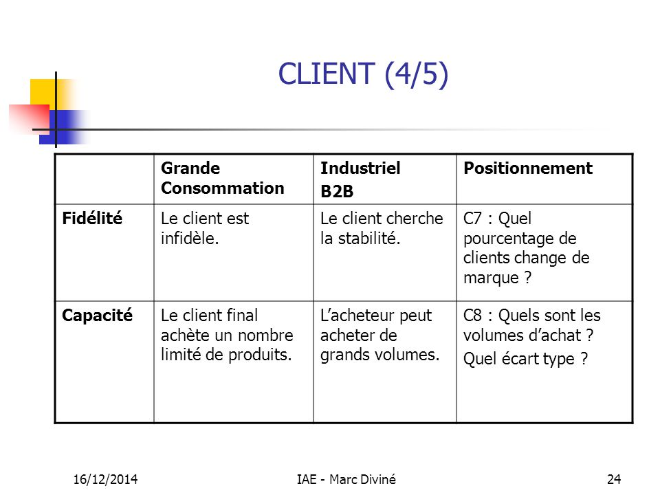 CLIENT (4/5) Grande Consommation Industriel B2B Positionnement