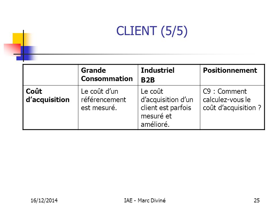CLIENT (5/5) Grande Consommation Industriel B2B Positionnement