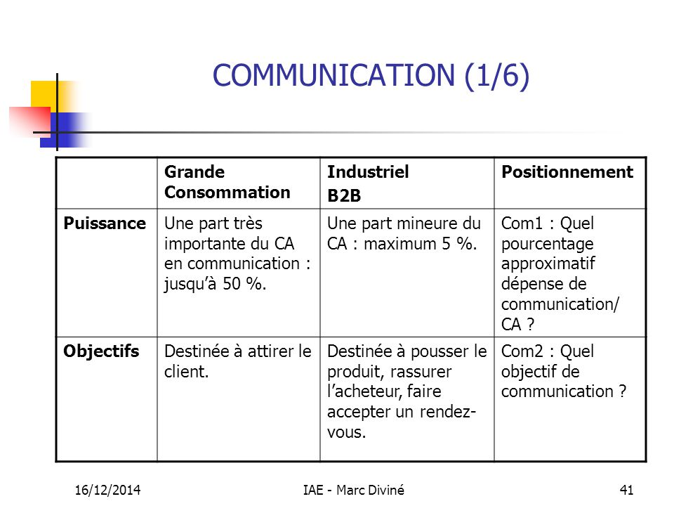 COMMUNICATION (1/6) Grande Consommation Industriel B2B Positionnement