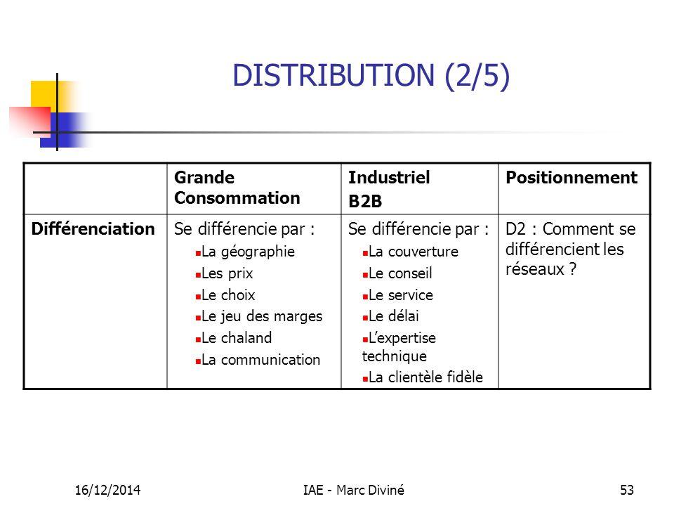DISTRIBUTION (2/5) Grande Consommation Industriel B2B Positionnement