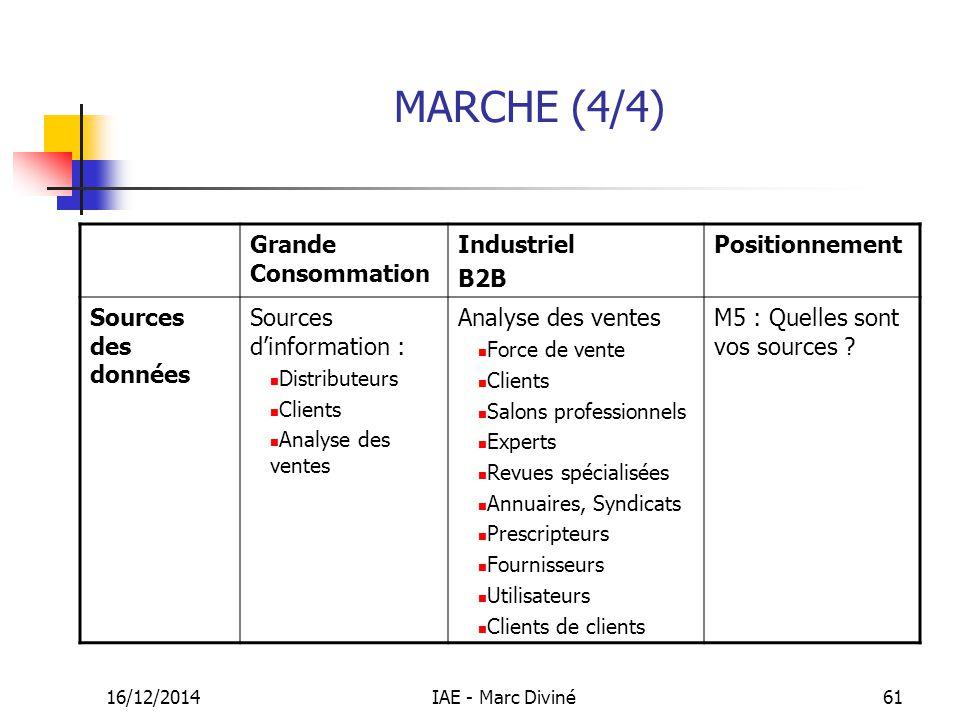 MARCHE (4/4) Grande Consommation Industriel B2B Positionnement