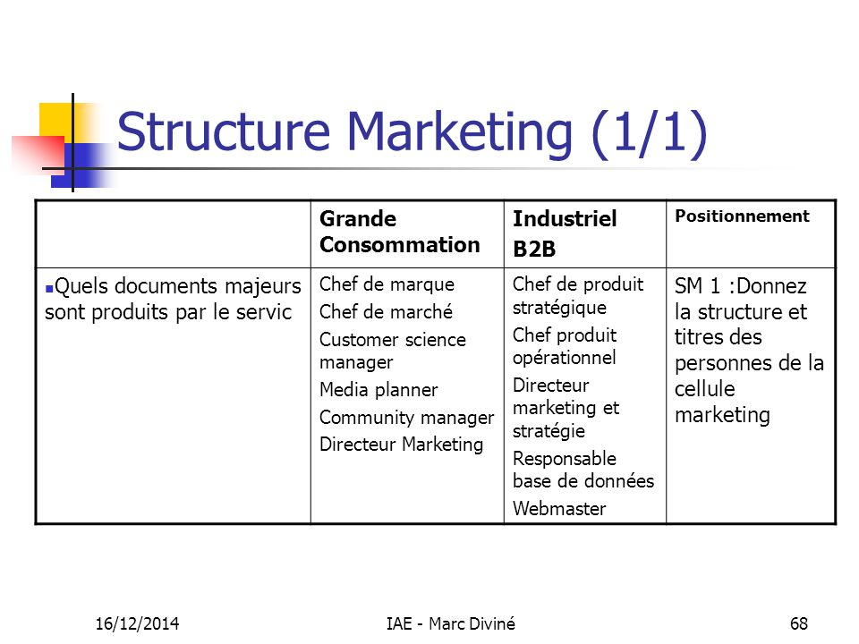 Structure Marketing (1/1)