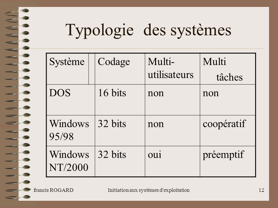 Typologie des systèmes
