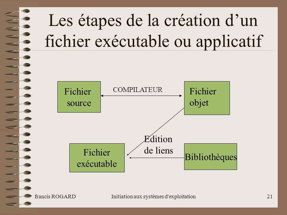 Les étapes de la création d'un fichier exécutable ou applicatif