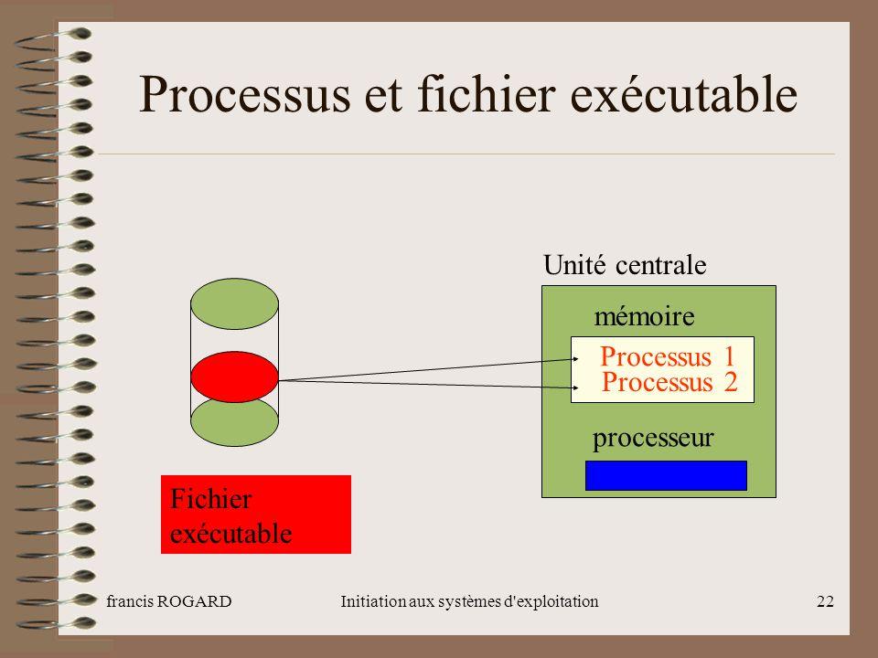 Processus et fichier exécutable