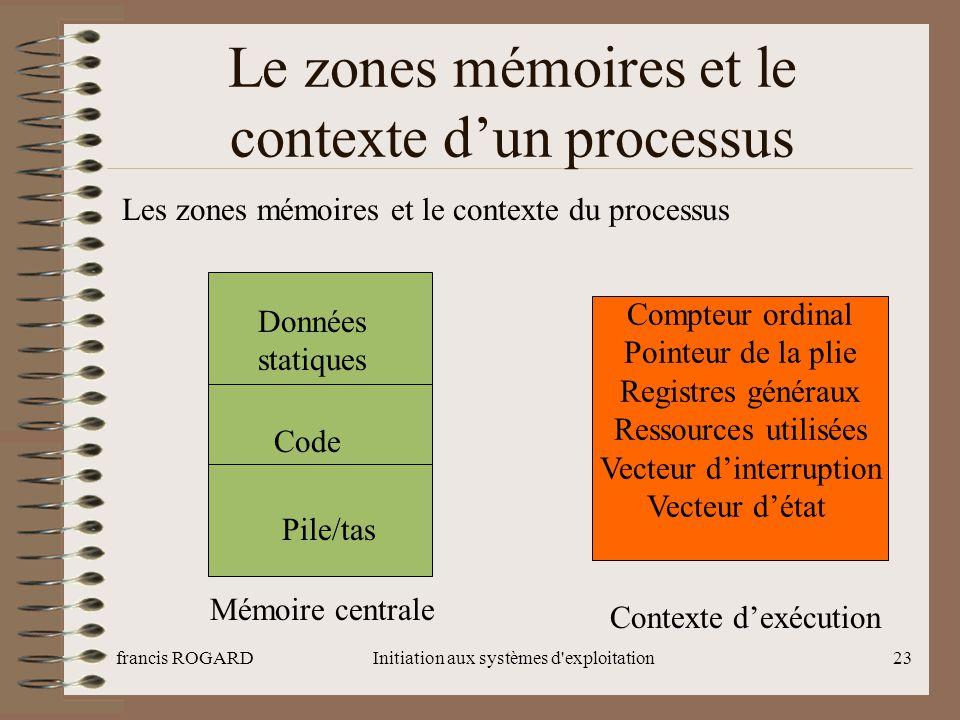 Le zones mémoires et le contexte d'un processus