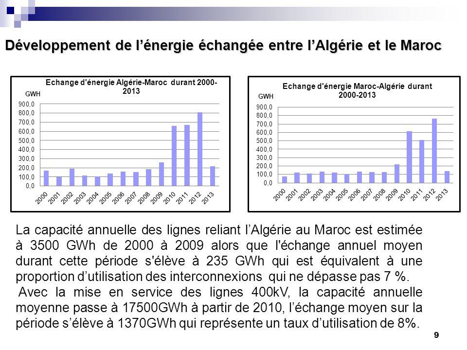 Développement de l'énergie échangée entre l'Algérie et le Maroc