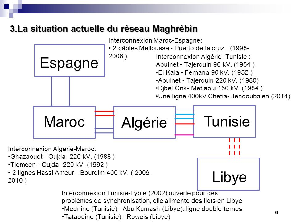 3.La situation actuelle du réseau Maghrébin