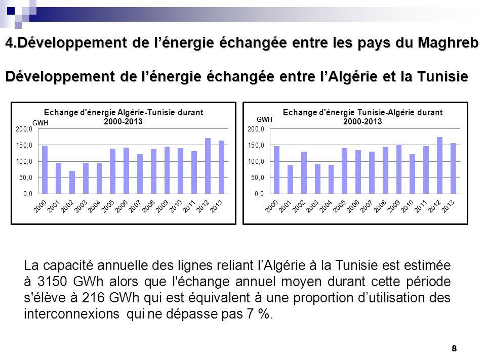 Développement de l'énergie échangée entre l'Algérie et la Tunisie