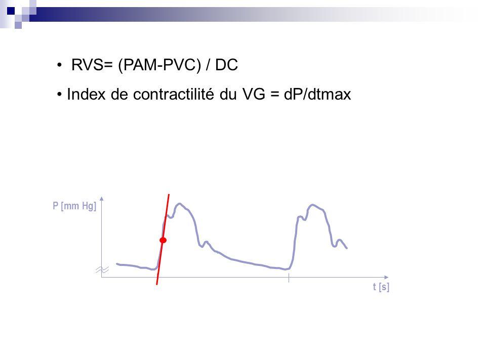 Index de contractilité du VG = dP/dtmax