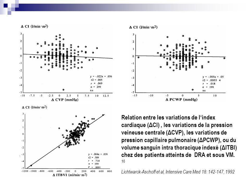 Relation entre les variations de l'index cardiaque (ΔCI) , les variations de la pression veineuse centrale (ΔCVP), les variations de pression capillaire pulmonaire (ΔPCWP), ou du volume sanguin intra thoracique indexé (ΔITBI) chez des patients atteints de DRA et sous VM. 16