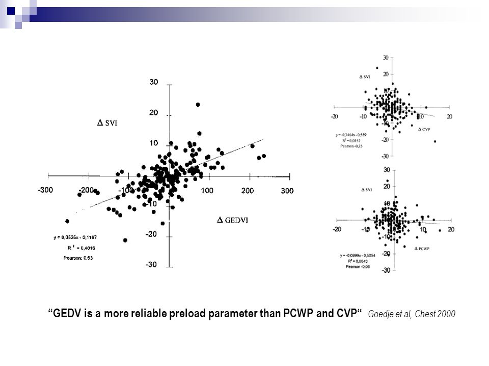 GEDV is a more reliable preload parameter than PCWP and CVP Goedje et al, Chest 2000