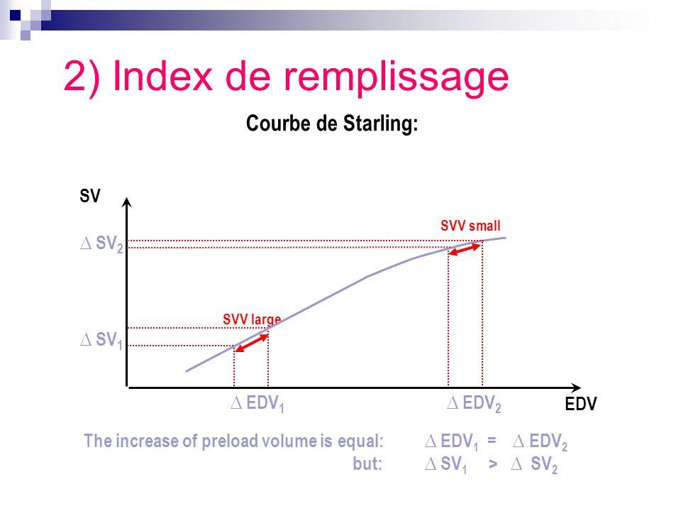 2) Index de remplissage Courbe de Starling: SV ∆ SV2 ∆ SV1 ∆ EDV1
