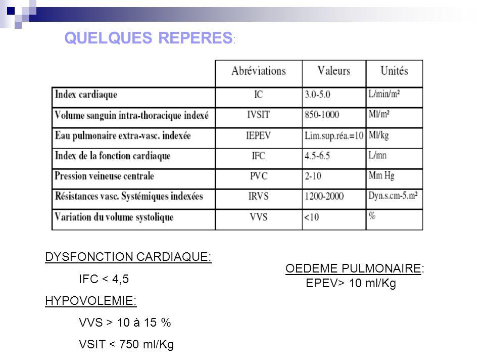 QUELQUES REPERES: DYSFONCTION CARDIAQUE: IFC < 4,5