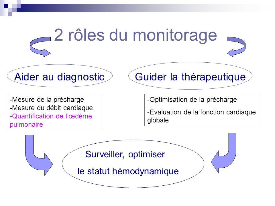2 rôles du monitorage Aider au diagnostic Guider la thérapeutique