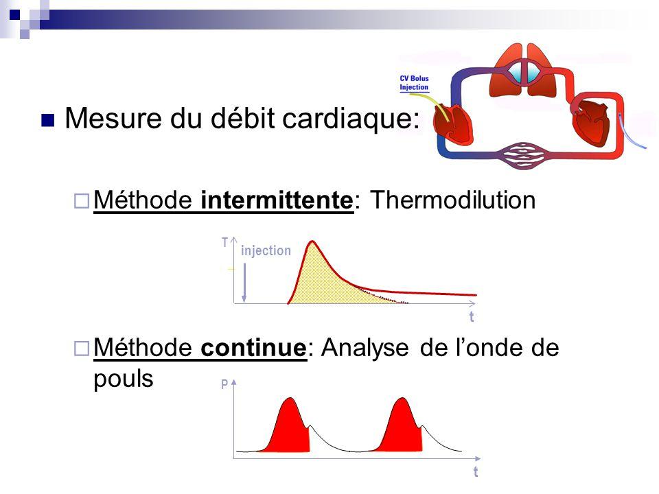 Mesure du débit cardiaque: