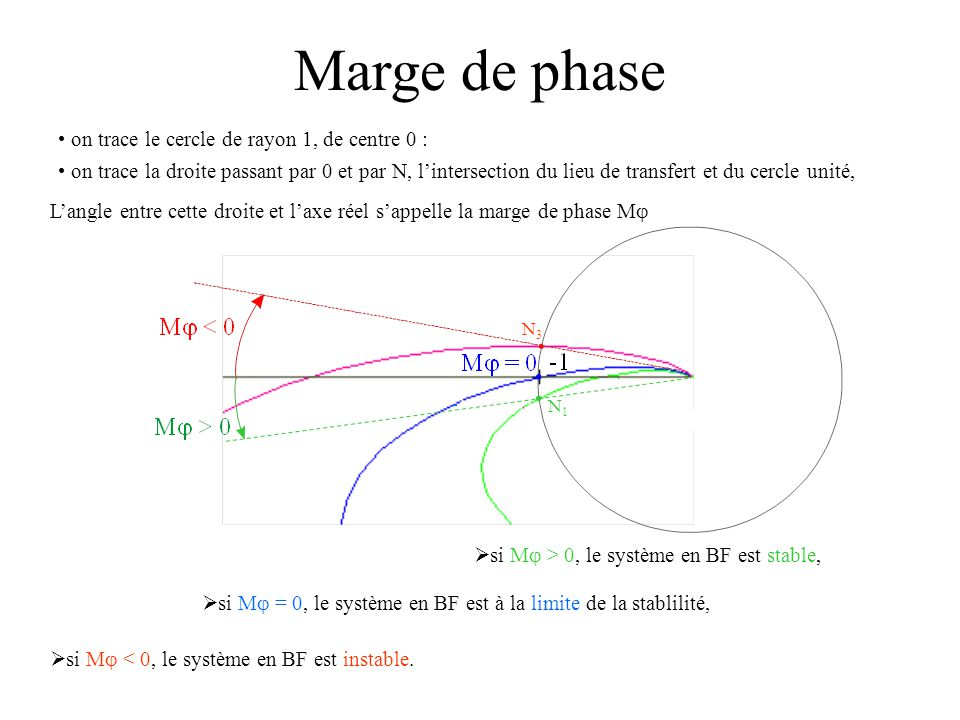 Marge de phase on trace le cercle de rayon 1, de centre 0 :