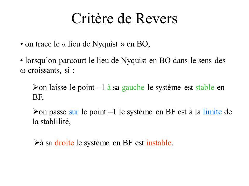 Critère de Revers on trace le « lieu de Nyquist » en BO,