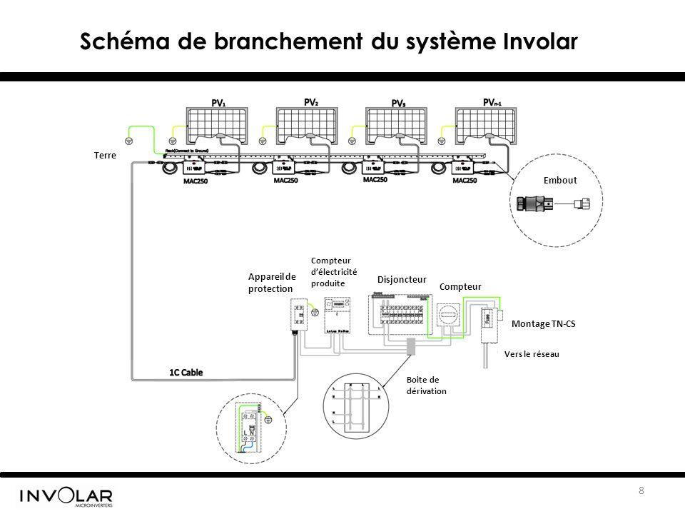 Schéma de branchement du système Involar