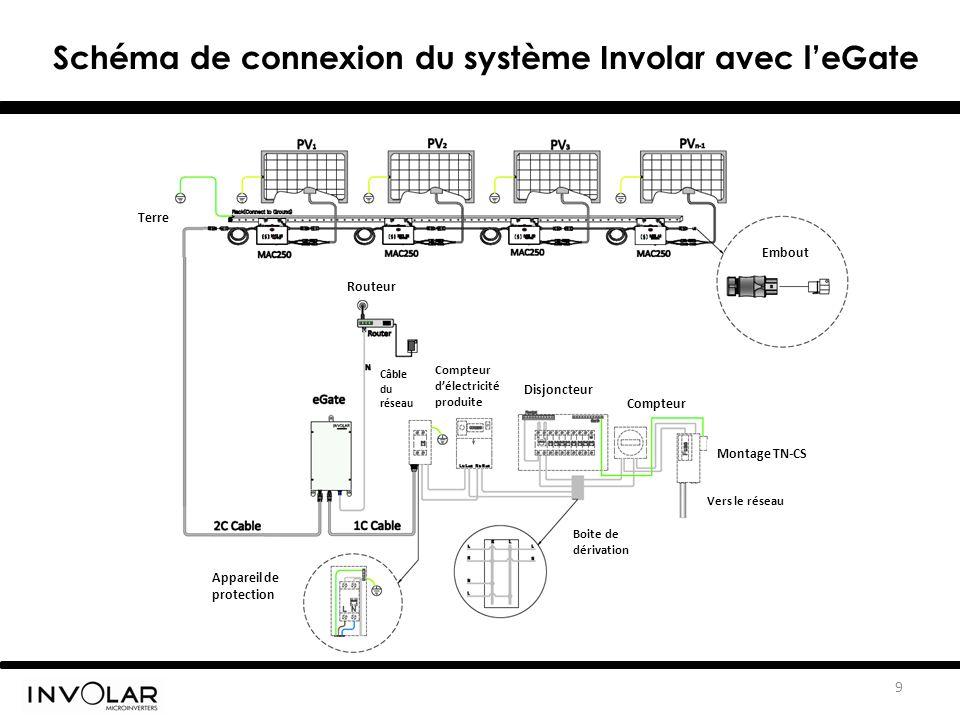 Schéma de connexion du système Involar avec l'eGate