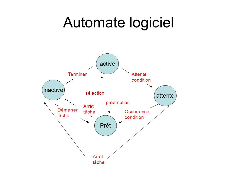 Automate logiciel active inactive attente Prêt Terminer Attente