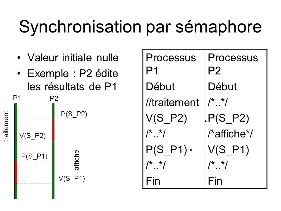 Synchronisation par sémaphore