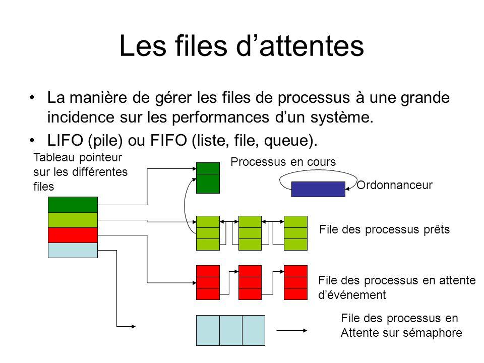 Les files d'attentes La manière de gérer les files de processus à une grande incidence sur les performances d'un système.