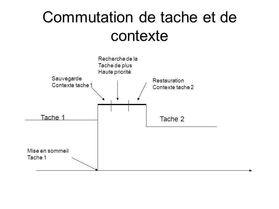 Commutation de tache et de contexte