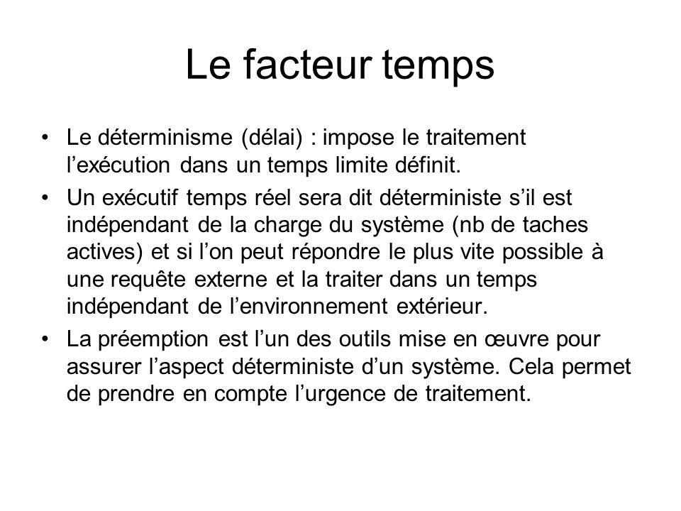 Le facteur temps Le déterminisme (délai) : impose le traitement l'exécution dans un temps limite définit.