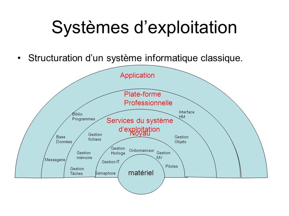 Systèmes d'exploitation