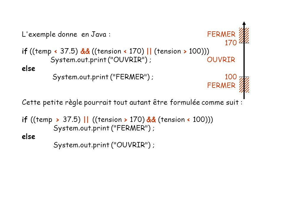 L exemple donne en Java : FERMER