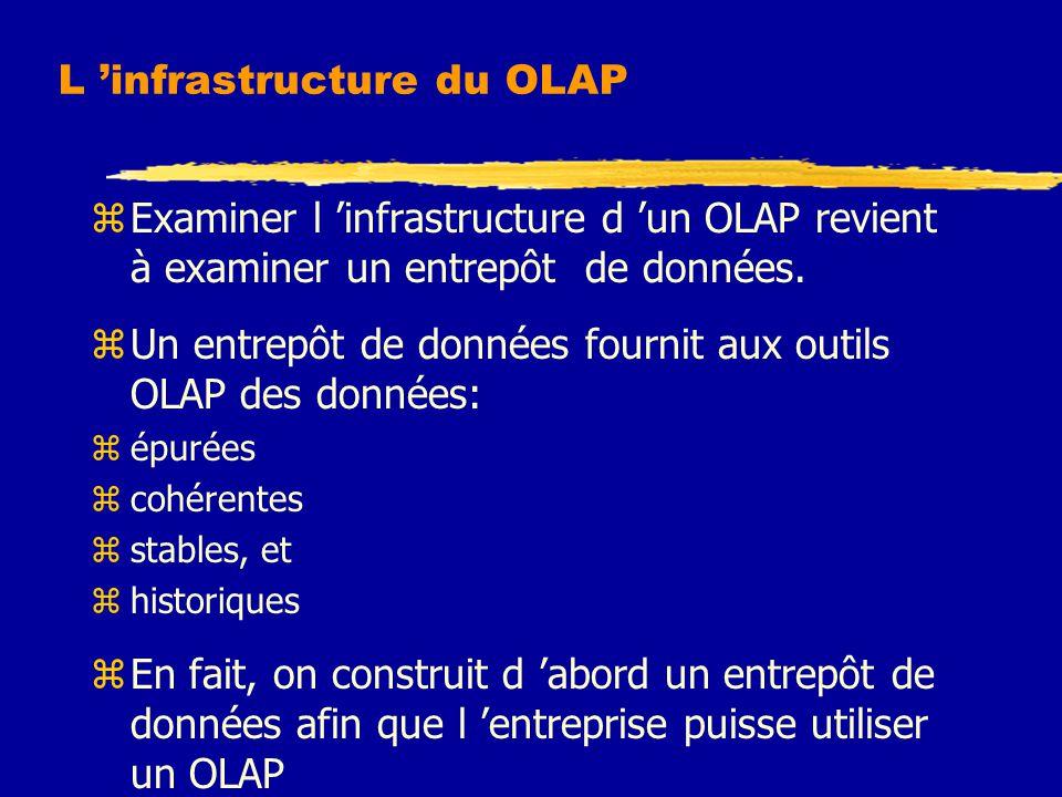 L 'infrastructure du OLAP