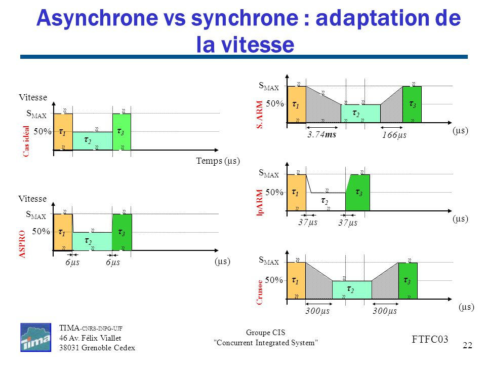 Asynchrone vs synchrone : adaptation de la vitesse