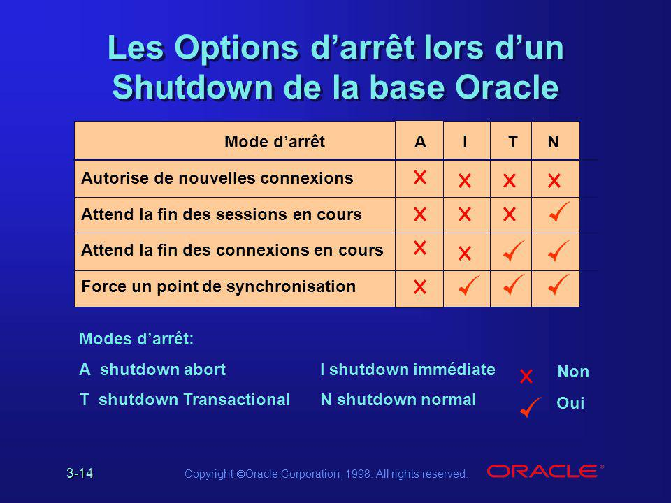 Les Options d'arrêt lors d'un Shutdown de la base Oracle