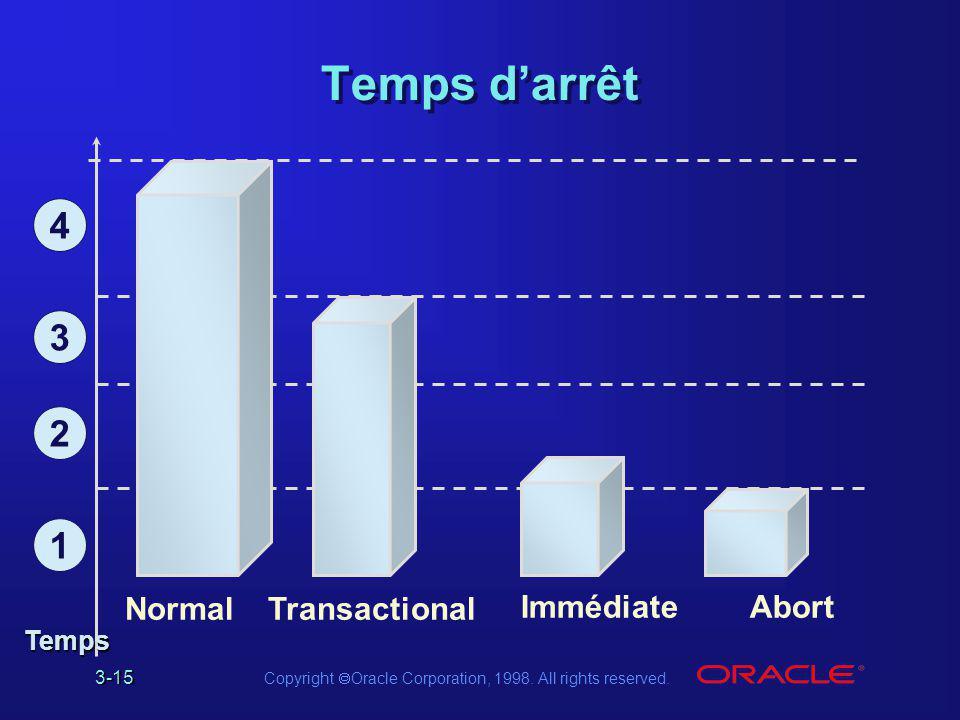 Temps d'arrêt 4 3 2 1 Normal Transactional Immédiate Abort Temps
