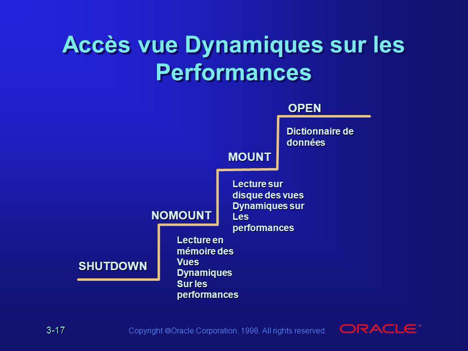 Accès vue Dynamiques sur les Performances