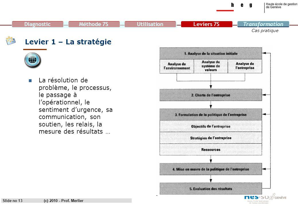 capmanager 07/04/2017. Levier 1 – La stratégie.