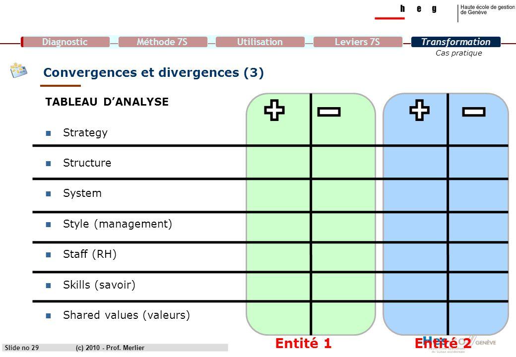 Convergences et divergences (3)