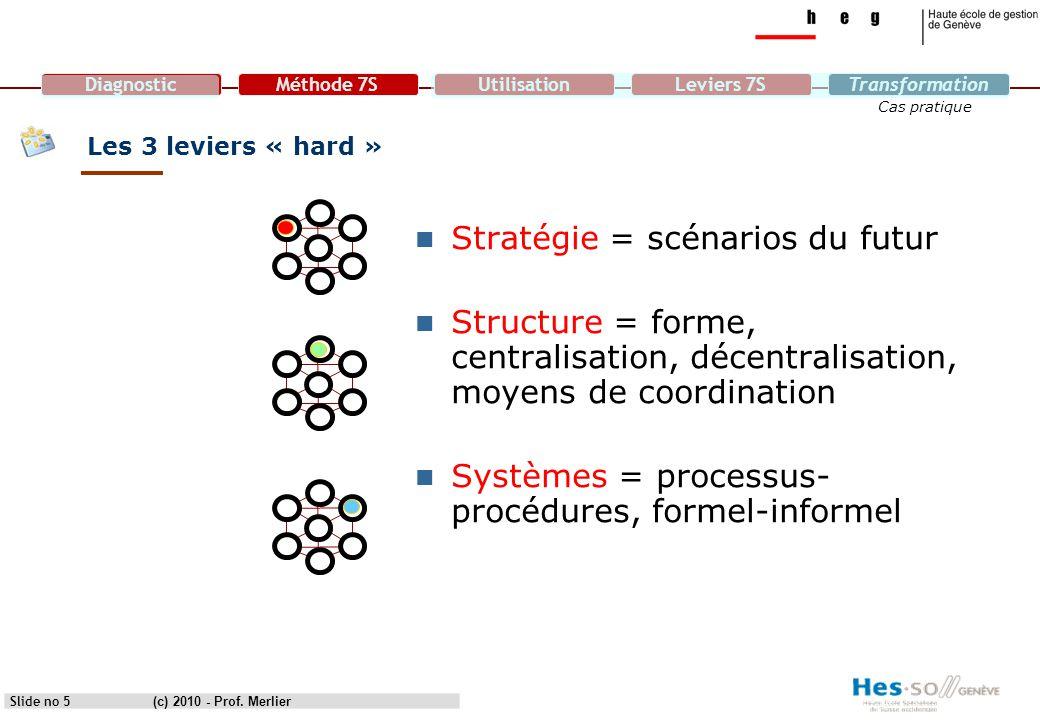 Stratégie = scénarios du futur
