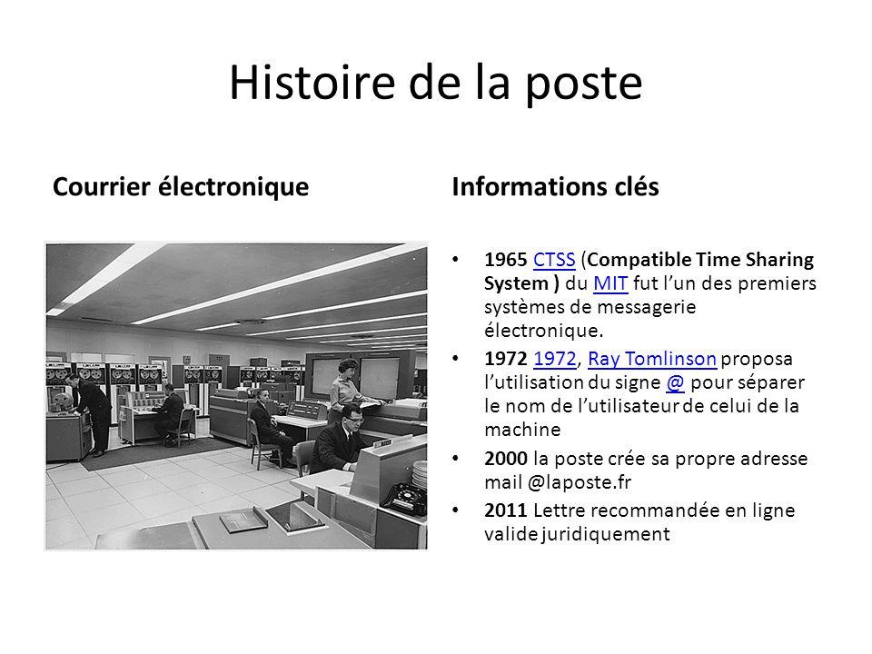 Histoire de la poste Courrier électronique Informations clés